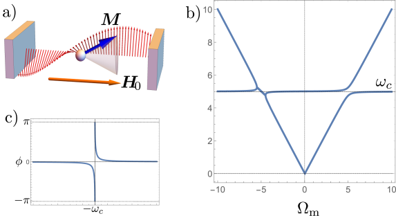a) Schematic picture of a small ferromagnetic interacting with circularly polarized electromagnetic wave inside a microwave cavity. b) Energy dispersion for the Hamiltonian (