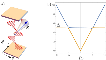 a) Experimental geometry for the magneto-optical mechanism of the mode attraction. b) Energy dispersion (