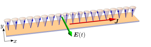 Schematic picture of a spin wave inside a small ferromagnetic specimen carrying spin current