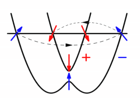 Asymmetric back-scattering processes.