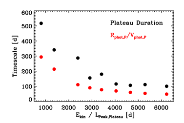 Correlation between the plateau duration (black) and the time-like quantity