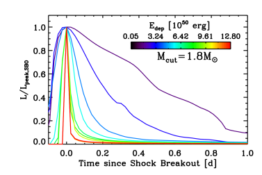 Time evolution of the normalized intrinsic bolometric luminosity around shock breakout, as computed with V1D, and revealing the hour-to-day range in duration of the shock-breakout signal, caused here by the change in shock speed (or explosion energy). Light-travel-time delays are not accounted for. The variation in the breakout-peak luminosity is shown in Fig.