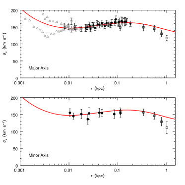 The upper and lower panels show the measured bulge velocity dispersion along the bulge major and minor axis, respectively. The solid curve represents our best-fit model. The filled circles represent data of