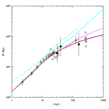 A comparison of the mass profiles for different models: our formal best-fit model (solid red line), our best-fit models for (