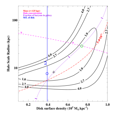 The above plot again shows our formal best-fit model (cross) and the