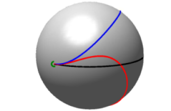 Sample polynomial curves emanating from a common basepoint (green) on the sphere (black=geodesic,blue=quadratic,red=cubic).