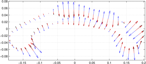Estimated parameters for cubic regression of corpus callosum dataset. The velocity (black) is nearly collinear to the acceleration (blue) and jerk (red).