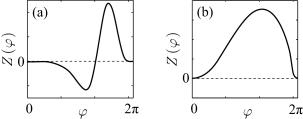 Examples of different PRCs. (a) Hodgkin-Huxley model, (b) Connor model. (adapted from