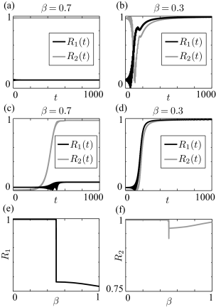 Asymptotic behavior of the order parameters. Charts (a) and (b) show