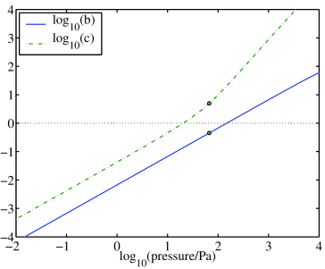 Drag coefficients describing ion stability and the speed of linear ion shuttling versus background pressure. The dimensionless drag coefficients