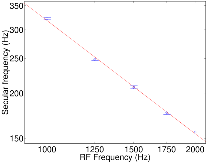 Measurements of the secular frequency versus (a) RF amplitude at a fixed RF frequency of 1.5 kHz (on a linear scale) and (b) RF frequency at a fixed RF amplitude of 250 V (on a log-log scale). The solid lines are fits to Eq.(