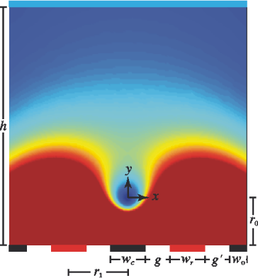 Secular potential for a planar ion trap. The particular geometry depicted is that of the cross trap described in Sec.