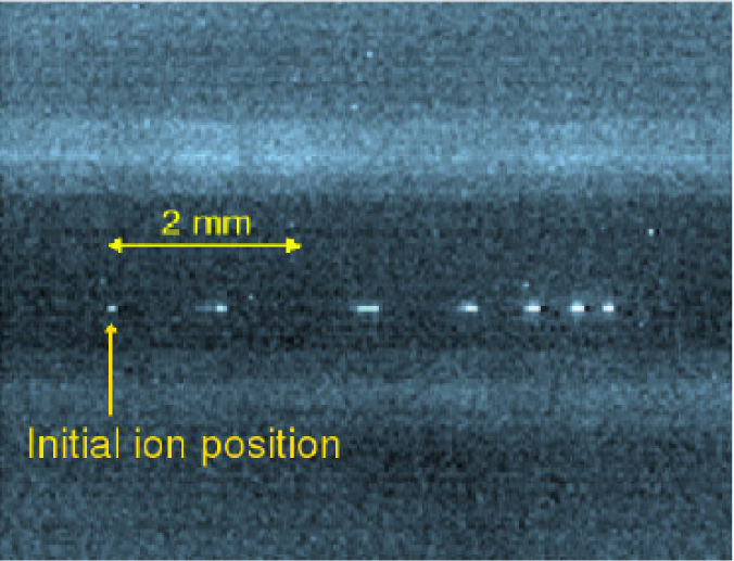 (a) A strobe image showing shuttling of a single ion, taken by modulating the current to the illuminating laser. The laser is periodically turned on for 2 ms and off for 5 ms. The ion is moving from left to right; there is a short acceleration period after which the ion reaches a maximal velocity and then decelerates. This shuttle was performed by applying a potential of 5 V to the nearest control electrode that is to the left of the ion. (b) Distance moved by the ion versus elapsed time, fitted with a spline to guide the eye.