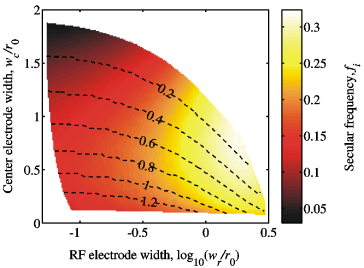 Secular frequency versus electrode widths. The secular frequency at zero ion temperature