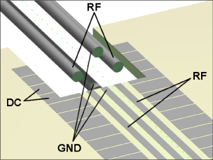 Four rod to planar interface. A slot cut in the planar trap allows for a common trap axis. The large particles form a linear Wigner crystal immediately and are pushed into the planar trap.
