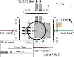 Top view of the vacuum chamber. Ions are loaded into the left side, and then a flange is screwed into place and the air evacuated slowly. Two green lasers illuminate the trap axes.