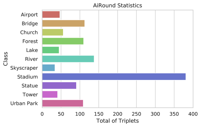 Class distribution of the proposed AiRound dataset. Note that each image is represented by a triplet of ground, aerial, and multispectral data.