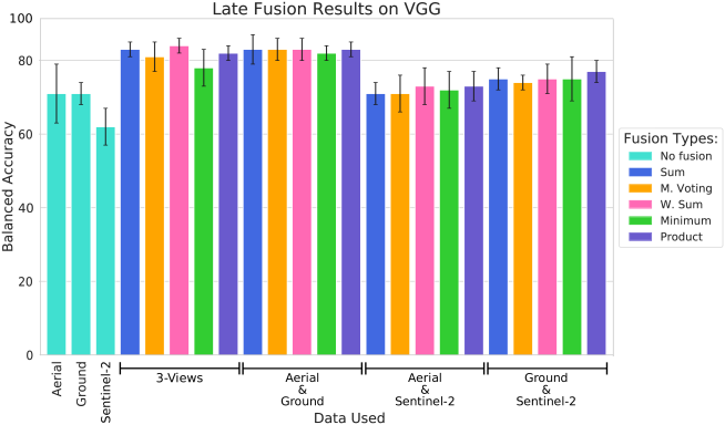 Results comparison (in terms of balanced accuracy) of all fusion types using VGG trained from scratch.