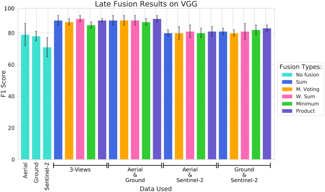 Results comparison (in terms of f1-score) of all fusion types using VGG trained from scratch.