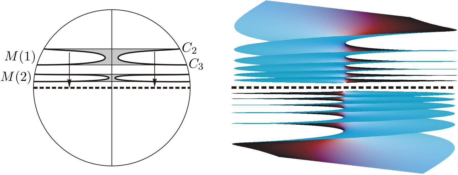 Left: A catenoid type lamination. Right: A Colding-Minicozzi type lamination in a cylinder.