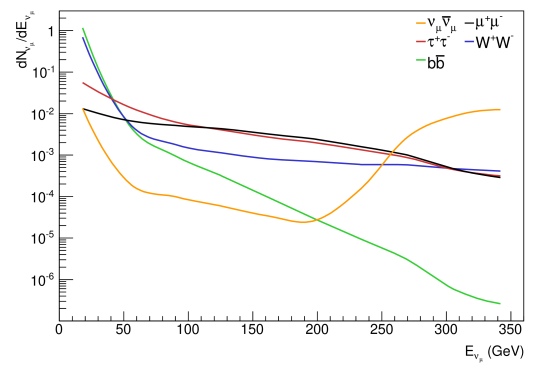 Example of muon neutrino energy spectra at the surface of the Earth
