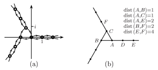 (a) the spider walk as a complex-valued martingale; (b) combinatorial distance.