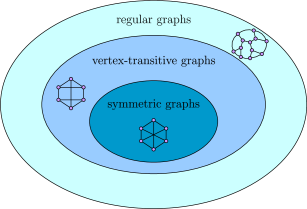 Three different levels of symmetry for connected graphs. Regular graphs have the property that the degrees of the vertices are all the same. Vertex-transitive graphs look the same from each vertex and are necessarily regular. Symmetric (arc-transitive) graphs look the same from any two (directed) edges. Each of these containments is strict; there exist graphs that are regular but not vertex-transitive (Fig.