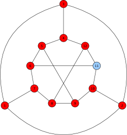 The Tietze graph with two different initial configurations. Like the Frucht graph, the Tietze graph is regular of degree