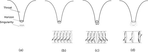 (a) The traditional black hole geometry: the state at the horizon is the vacuum (b) The simplest microstate (which has the