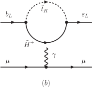 Example Feynman diagrams for MSSM contributions to
