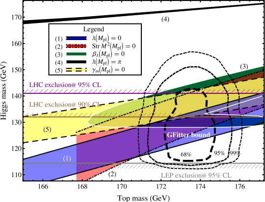 """Higgs and top (pole) mass determinations for different boundary conditions at the Planck scale. The coloured bands correspond to the conditions discussed in the text and which are also labelled in the insert. The middle of each band is the best value, while the width of the band is a """"RGE error band"""" inferred from assuming that all omitted higher orders in the beta functions beyond two loops are limited by the difference between the one and two loop results. Note that the Veltman condition is truncated at the point where its Higgs mass prediction violates the vacuum stability bound (both at two-loops). The gray-hatched line at the bottom is the lower direct Higgs mass bound from LEP. Similarly the purple (brown) lines indicate the LHC Higgs searches at 95% (90%) CL from the 2010 data. The black dashed lines show the electroweak precision fit from GFitter"""