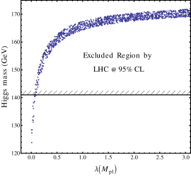 Scatter plot of Higgs mass at the Fermi scale determined by random