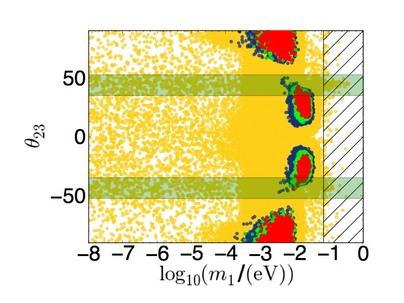 Scatter plots as in Fig.1 but without imposing the experimental information on mixing angles from neutrino oscillation experiments. Mixing angles are shown in the range