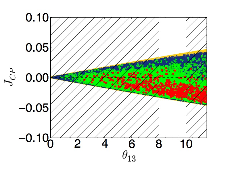 Scatter plots in the parameter space projected on different planes for NO and