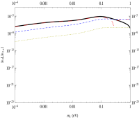Plots of the relevant quantities for the three following sets of parameters: