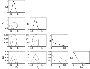 Marginalized posterior distribution for the