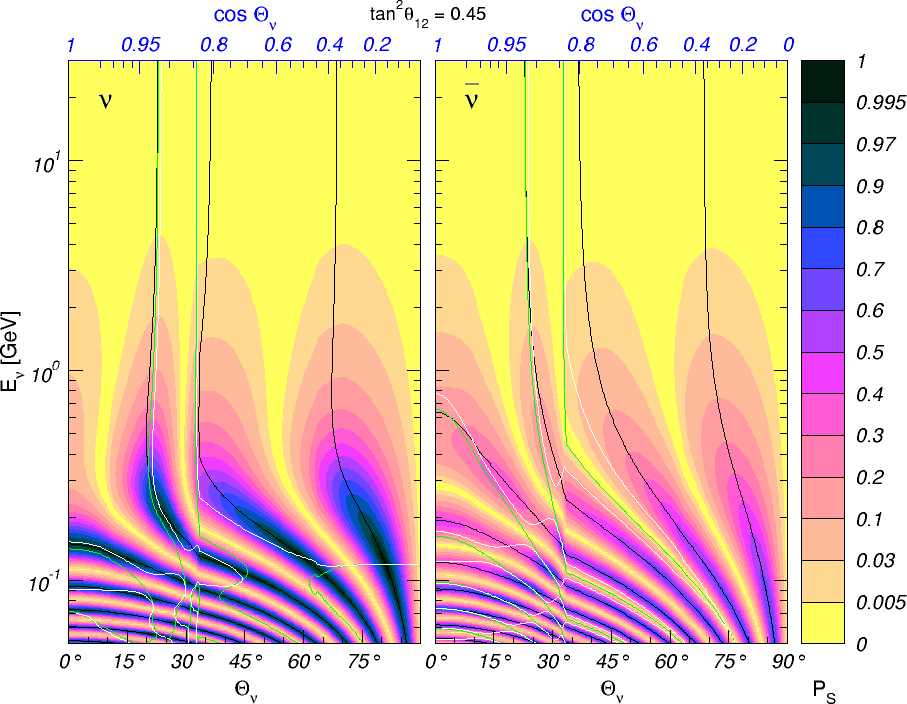 Interpretation of the oscillograms due to the 1-2 mixing and mass splitting, for neutrinos (left) and antineutrinos (right). Shown (in color) are contours of constant
