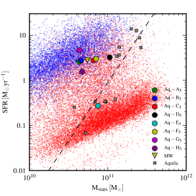Present-day SFR, averaged over the past 0.5 Gyr, versus stellar mass. The coloured circles show the results of the simulations, while the down-pointing triangle marks the position of the Milky Way as given by