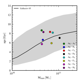 Mass-weighted stellar age versus stellar mass for our simulated galaxies at