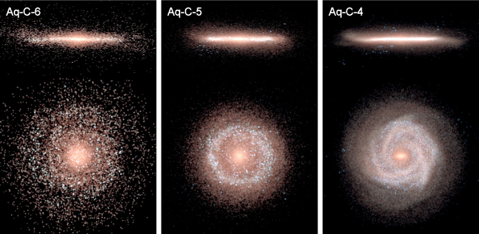 Stellar disc morphologies for the simulations Aq-C-6, Aq-C-5 and Aq-C-4 (from left to right, respectively). As in Fig.