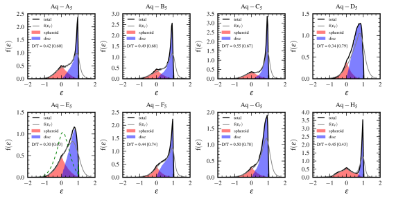 Distribution of the mass-weighted stellar circularities