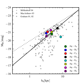 -band luminosity versus disc scale-length for the eight simulated haloes (coloured circles) compared with the compilation of data sets (grey symbols) considered in
