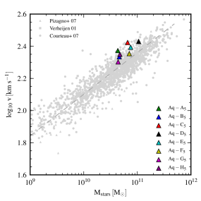 The Tully-Fisher relation for the simulated haloes at