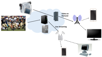 A Cloud live streaming a game, and hosting a Video on Demand (VoD) service. A continuous adaptation of bit rate of