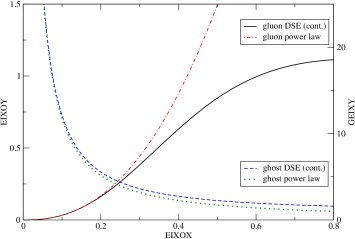The DSE solution for the gluon and ghost dressing functions