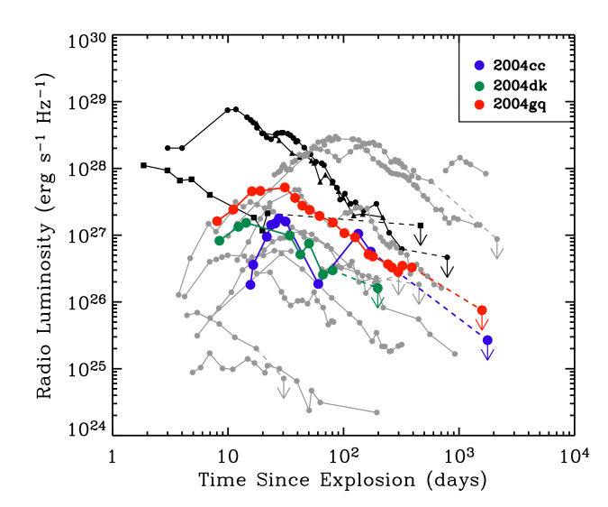 Radio light curves for 2004cc (blue), 2004dk (green), 2004gq (red), are compared with other Type Ibc supernovae, including SNe 1983N