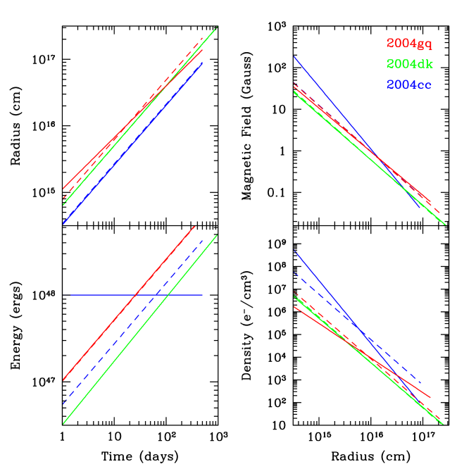 The derived temporal and radial properties of the shockwave and local environment are compared for SNe 2004cc (blue), 2004dk (green), and 2004gq (red). The solid lines represent the best-fit parametrization of our dynamical model while the dashed lines correspond to a parameterization with a CSM denisty profile fixed to