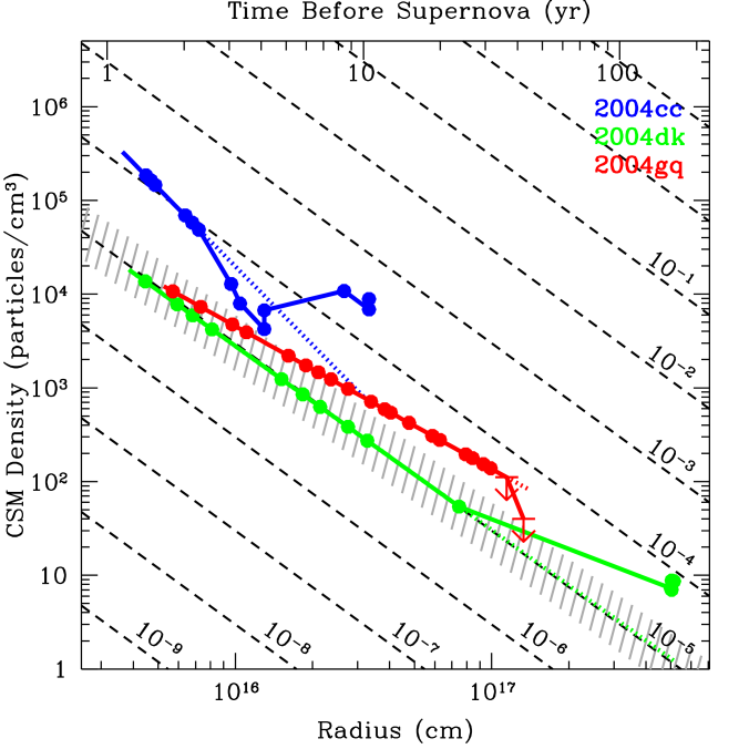 The density profile of shocked particles is shown as a function of circumstellar radius for SNe 2004cc (blue), 2004dk (green), and 2004gq (red). Modeling of the early data imply density values shown by the color dotted lines. The abrupt deviations from these fits at later epochs are associated with CSM density modulations. Radially averaged mass loss rates are shown for comparison (black dashed lines). The grey hatched region marks the observed range of mass loss rates for Galactic Wolf-Rayet stars. Assuming a wind velocity of 1000 km/s, these density modulations could be attributed to variable progenitor mass loss on a timescale of