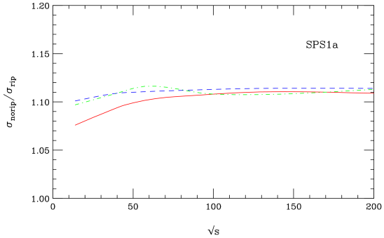 Cross sections with the inconsistent electroweak parameters relative to that with the consistent SLHA ripping scheme described in the text, as function of the hadronic center-of-mass energy. The red (solid) curve is for