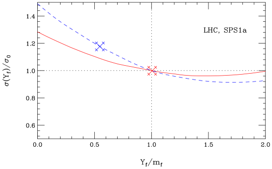 Cross section with varying Yukawa coupling relative to that with
